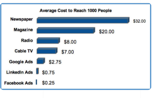 comparison between print ads and Facebook ads